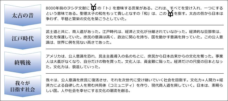 日本文化の歴史